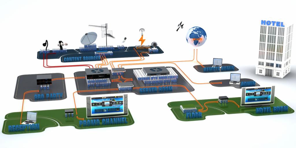 IPTV in ostali novi načini distribucije TV signala
